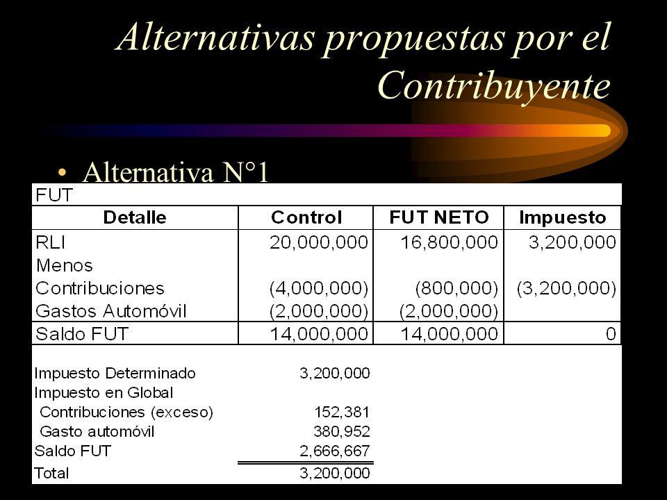 Alternativas propuestas por el Contribuyente