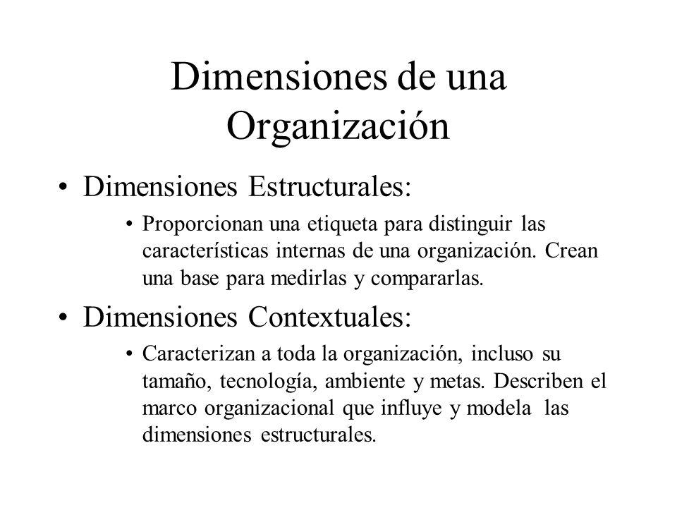 Dimensiones de una Organización