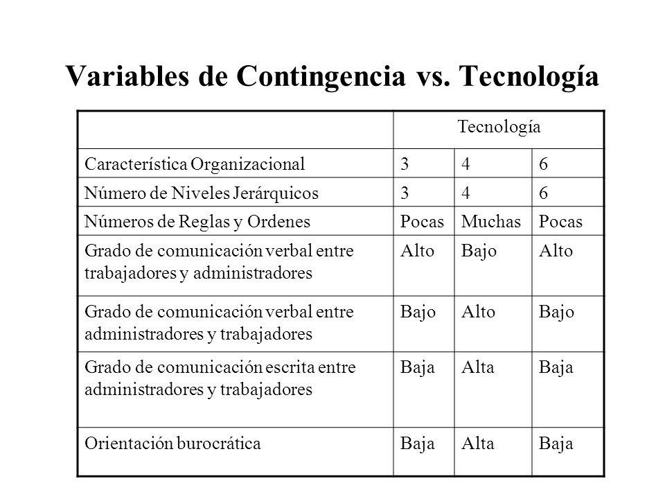 Variables de Contingencia vs. Tecnología