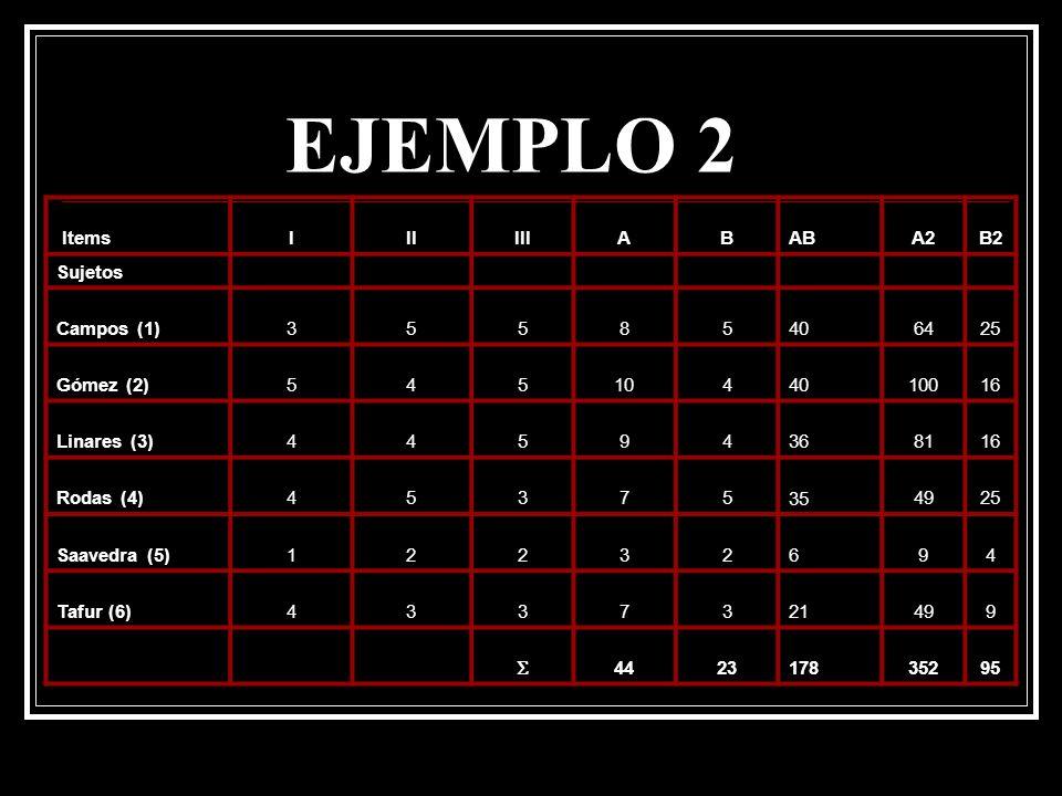 EJEMPLO 2 Items I II III A B AB A2 B2 Sujetos Campos (1) 3 5 8 40 64