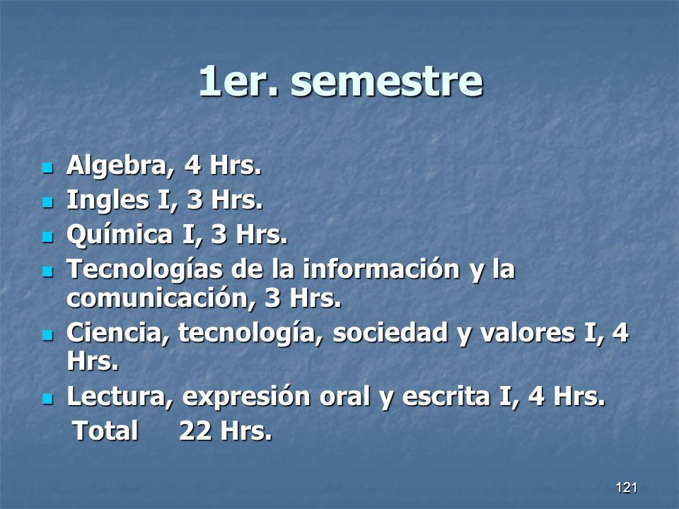 1er. semestre Algebra, 4 Hrs. Ingles I, 3 Hrs. Química I, 3 Hrs.