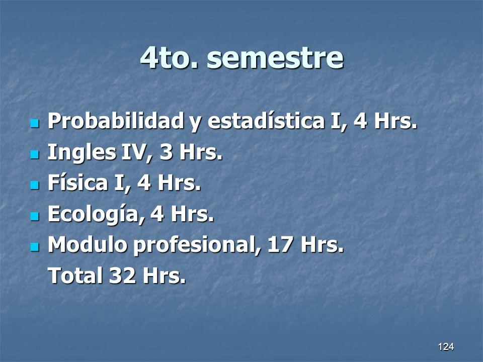 4to. semestre Probabilidad y estadística I, 4 Hrs. Ingles IV, 3 Hrs.