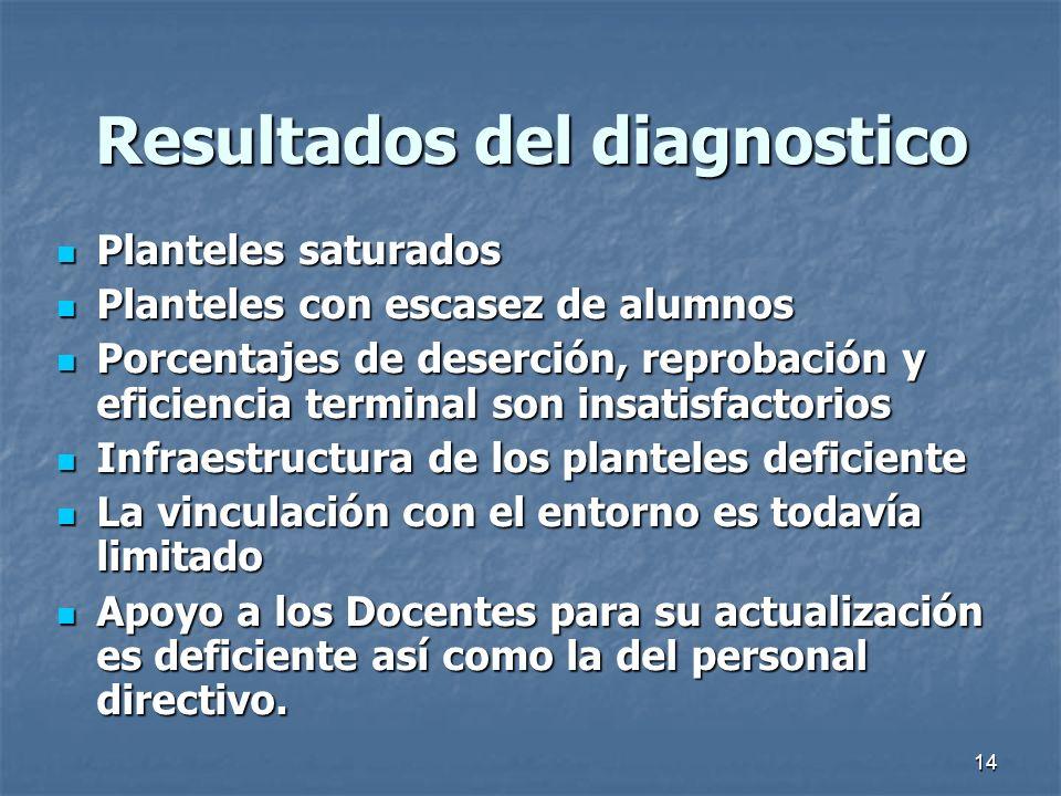 Resultados del diagnostico