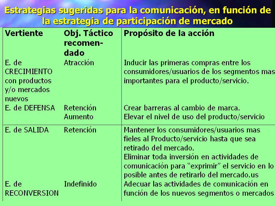 Estrategias sugeridas para la comunicación, en función de la estrategia de participación de mercado