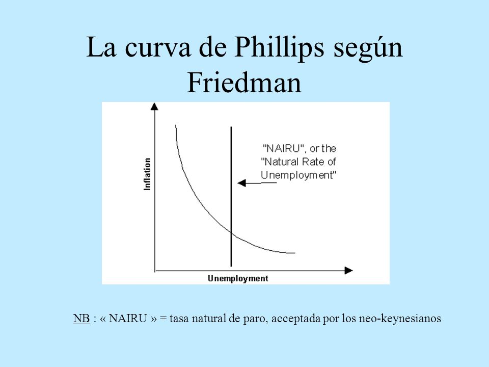 La curva de Phillips según Friedman