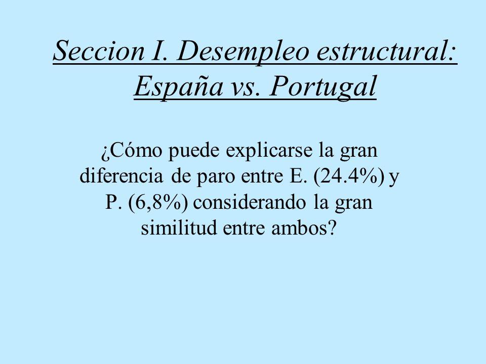 Seccion I. Desempleo estructural: España vs. Portugal
