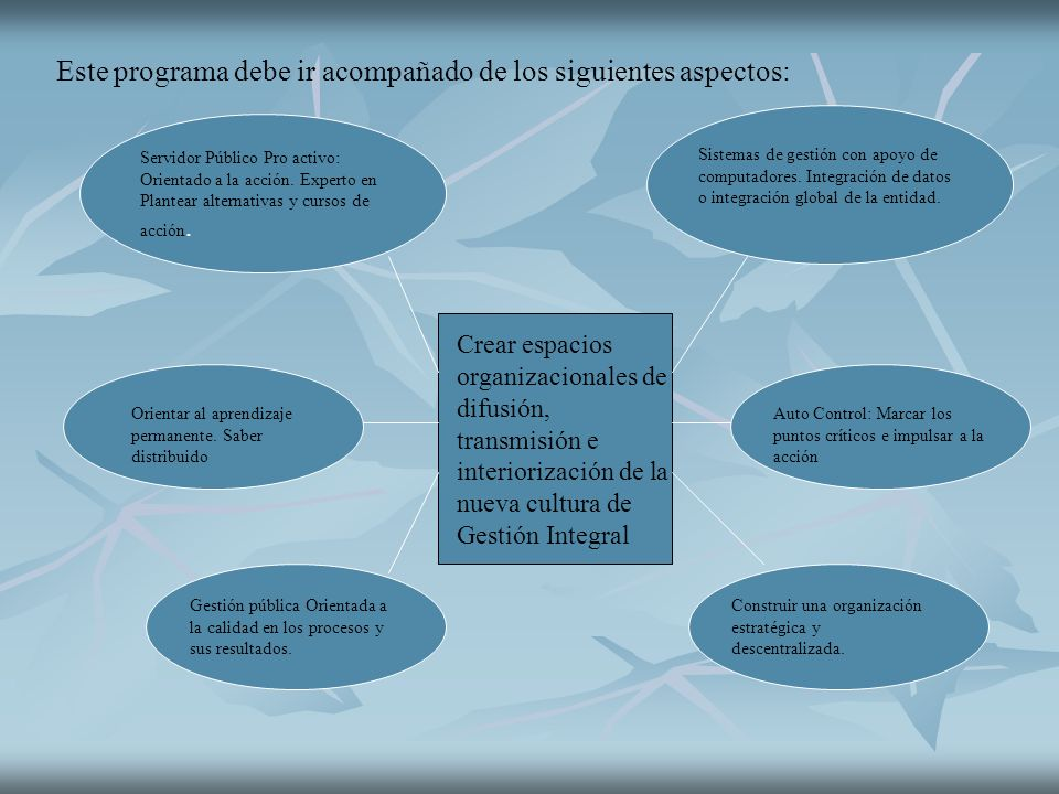 Este programa debe ir acompañado de los siguientes aspectos: