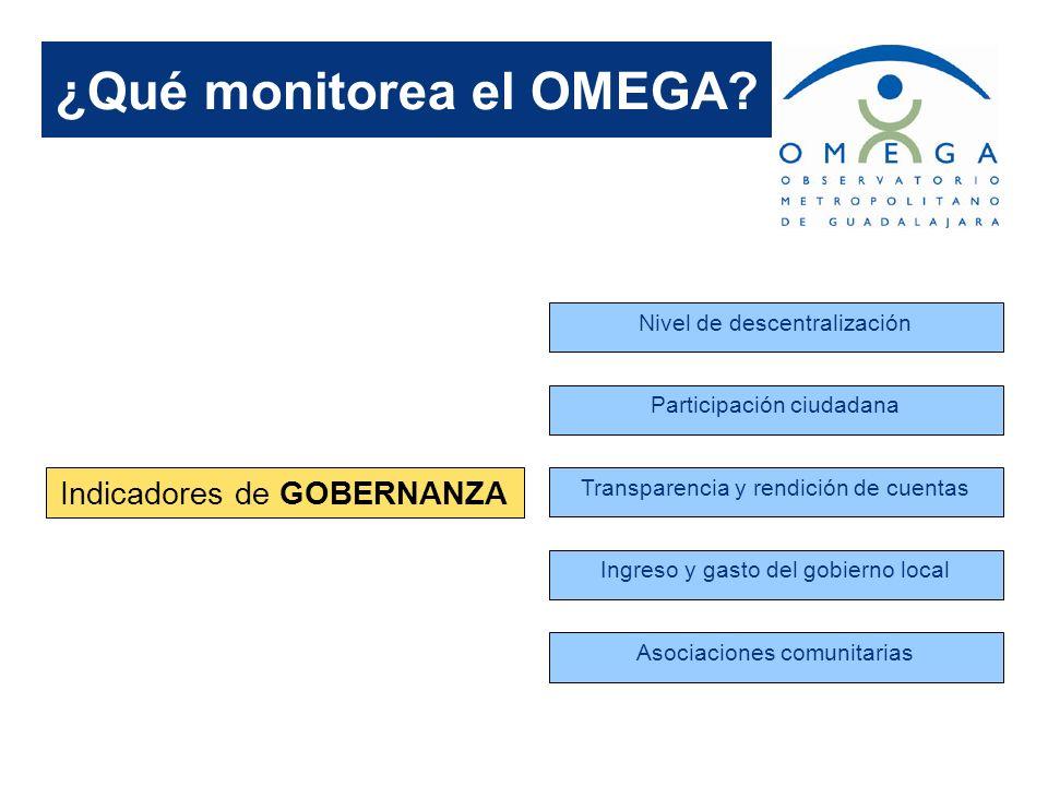 ¿Qué monitorea el OMEGA