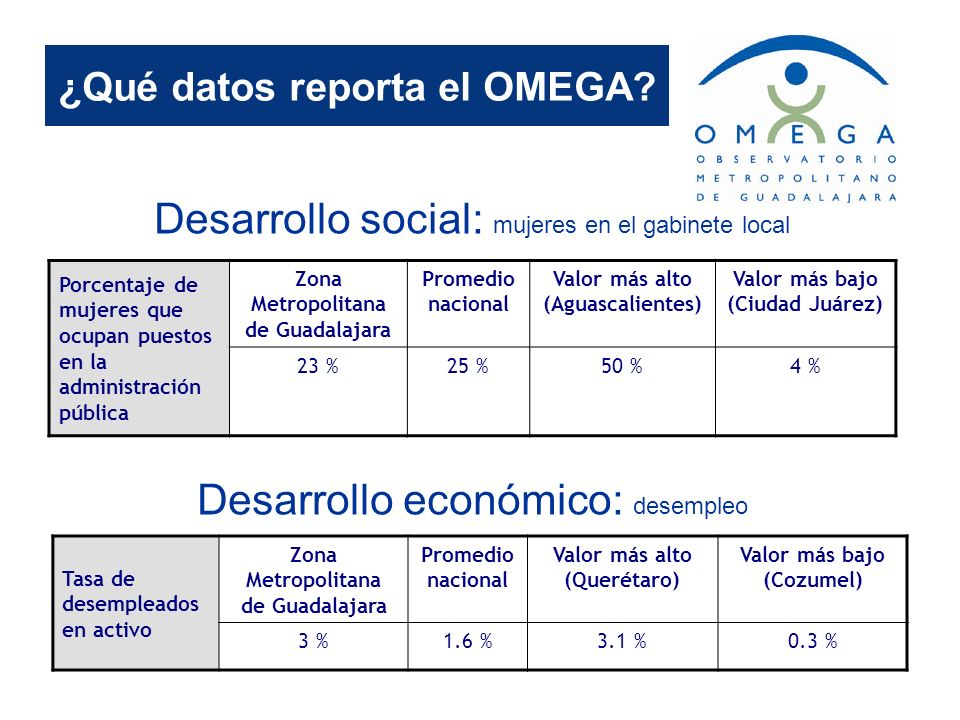 ¿Qué datos reporta el OMEGA