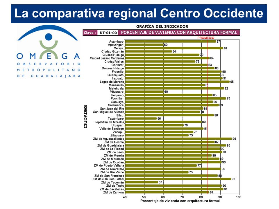 La comparativa regional Centro Occidente