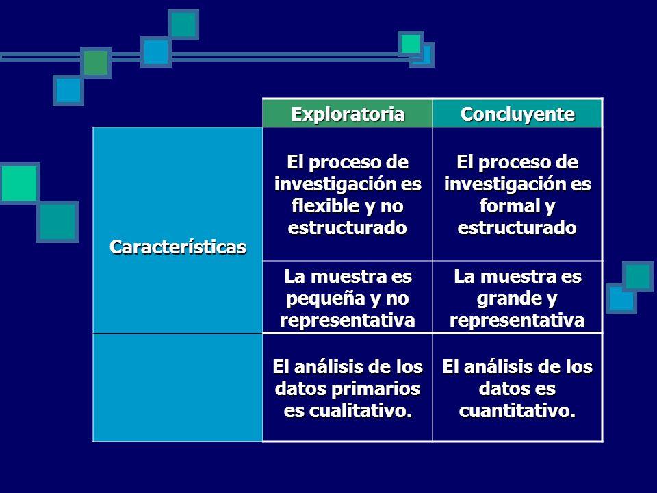 El proceso de investigación es flexible y no estructurado