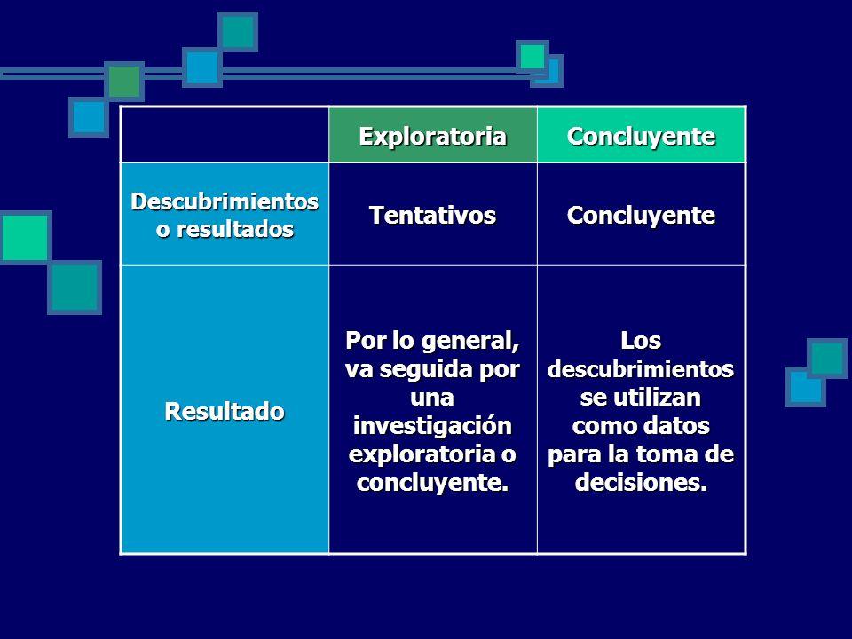 Los descubrimientos se utilizan como datos para la toma de decisiones.