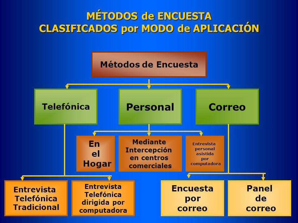 MÉTODOS de ENCUESTA CLASIFICADOS por MODO de APLICACIÓN