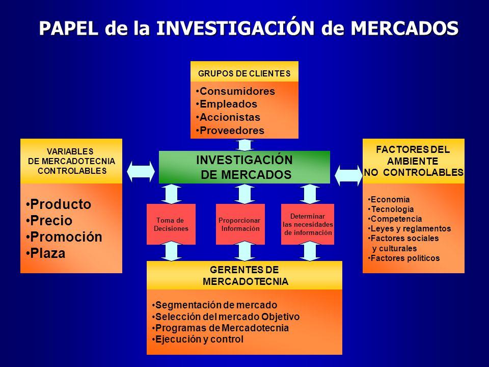 PAPEL de la INVESTIGACIÓN de MERCADOS