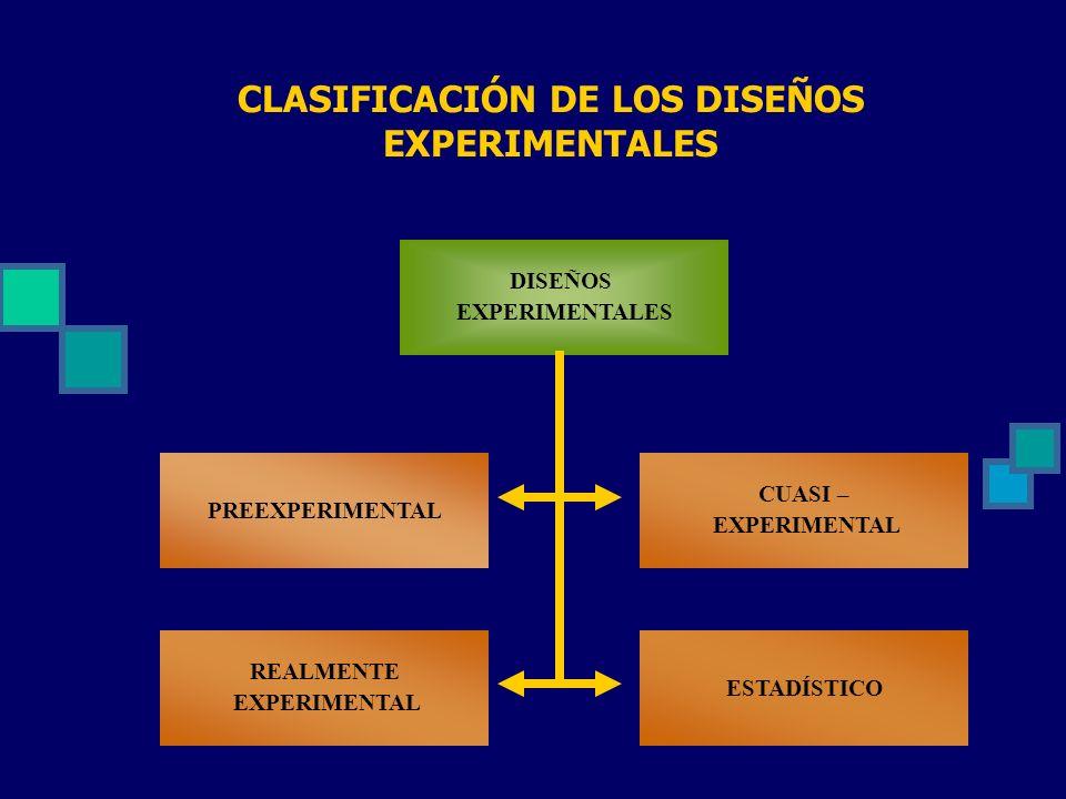 CLASIFICACIÓN DE LOS DISEÑOS EXPERIMENTALES