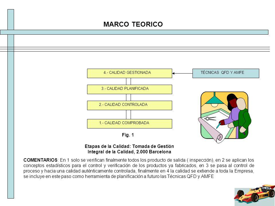 MARCO TEORICO 4.- CALIDAD GESTIONADA. TÉCNICAS QFD Y AMFE. 3.- CALIDAD PLANIFICADA. 2.- CALIDAD CONTROLADA.