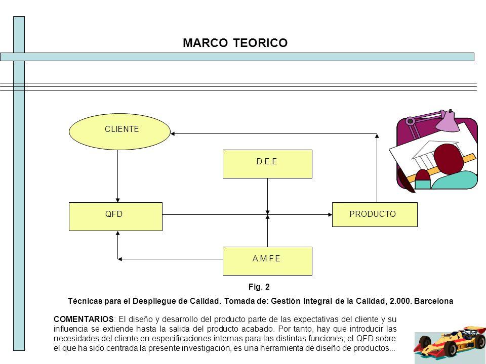MARCO TEORICO CLIENTE D.E.E QFD PRODUCTO A.M.F.E Fig. 2