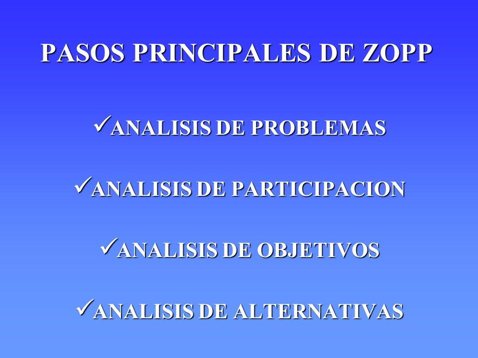 PASOS PRINCIPALES DE ZOPP