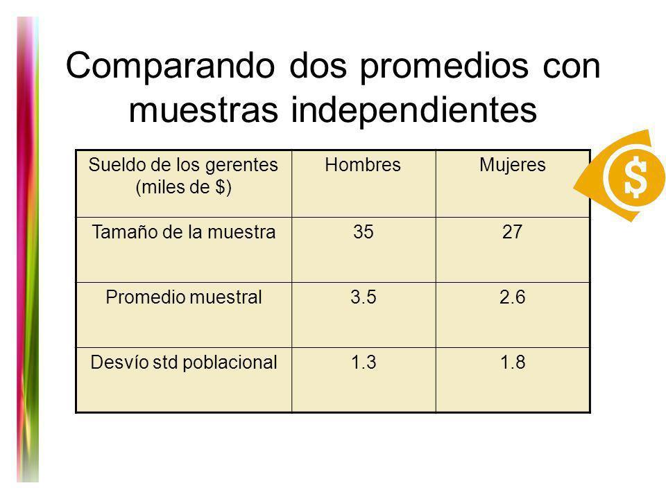 Comparando dos promedios con muestras independientes