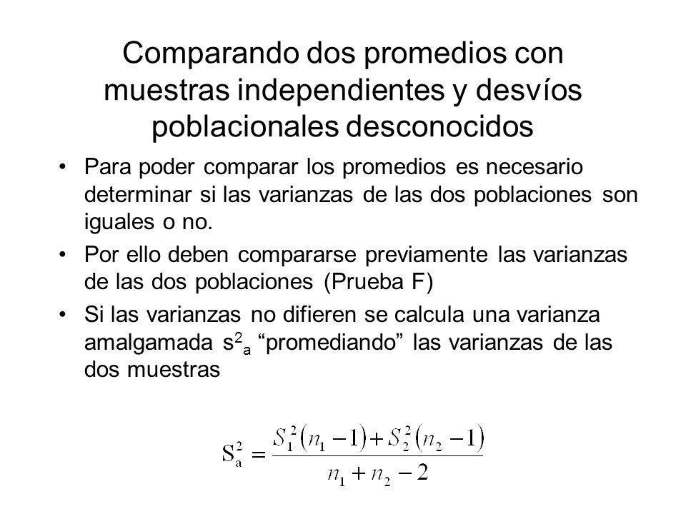 Comparando dos promedios con muestras independientes y desvíos poblacionales desconocidos