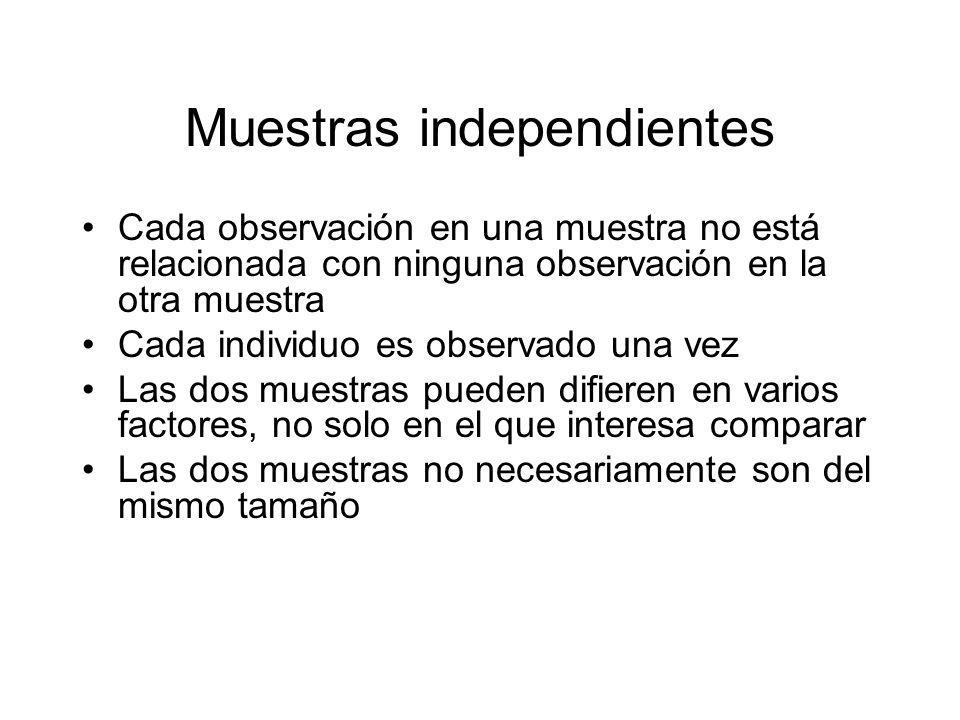 Muestras independientes