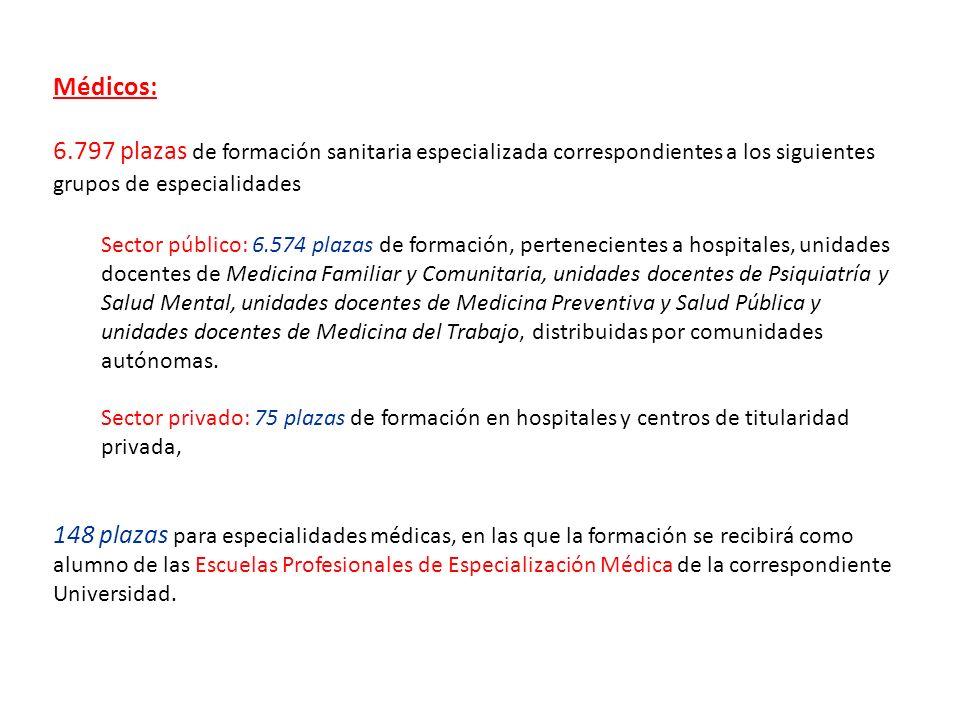 Médicos: 6.797 plazas de formación sanitaria especializada correspondientes a los siguientes grupos de especialidades.