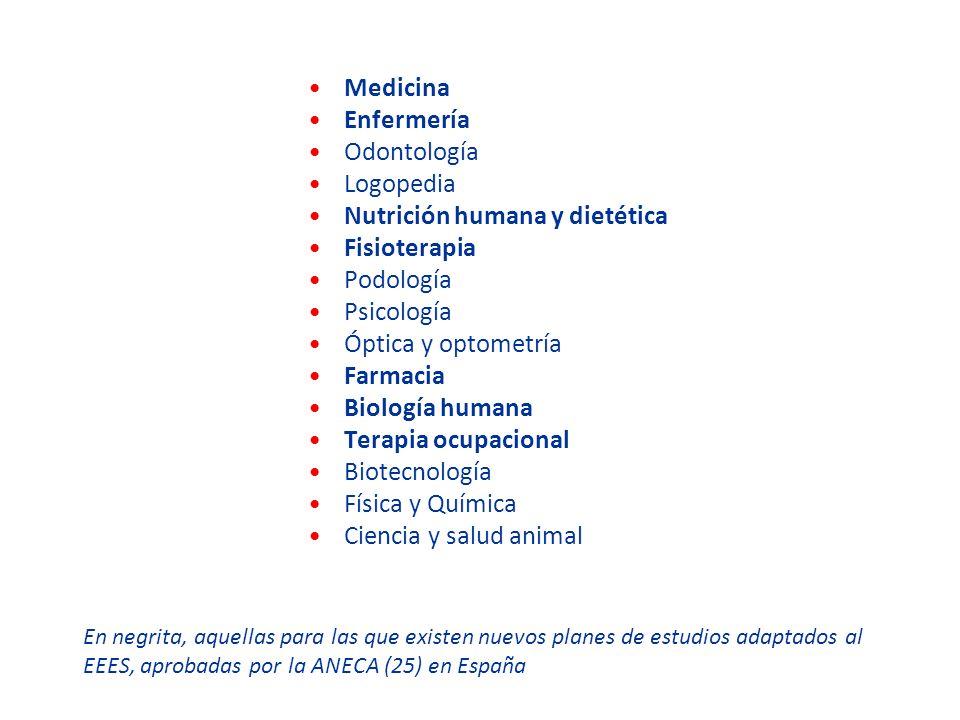 Nutrición humana y dietética Fisioterapia Podología Psicología