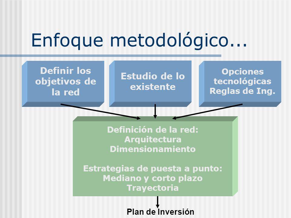 Enfoque metodológico... Definir los objetivos de la red