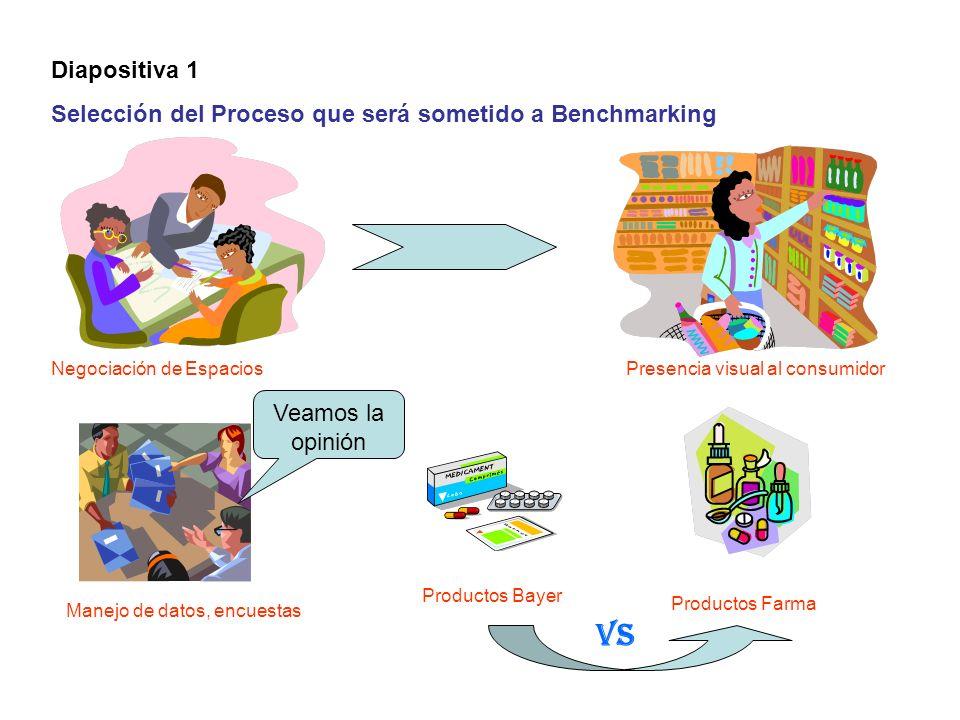 Diapositiva 1 Selección del Proceso que será sometido a Benchmarking. Negociación de Espacios. Presencia visual al consumidor.