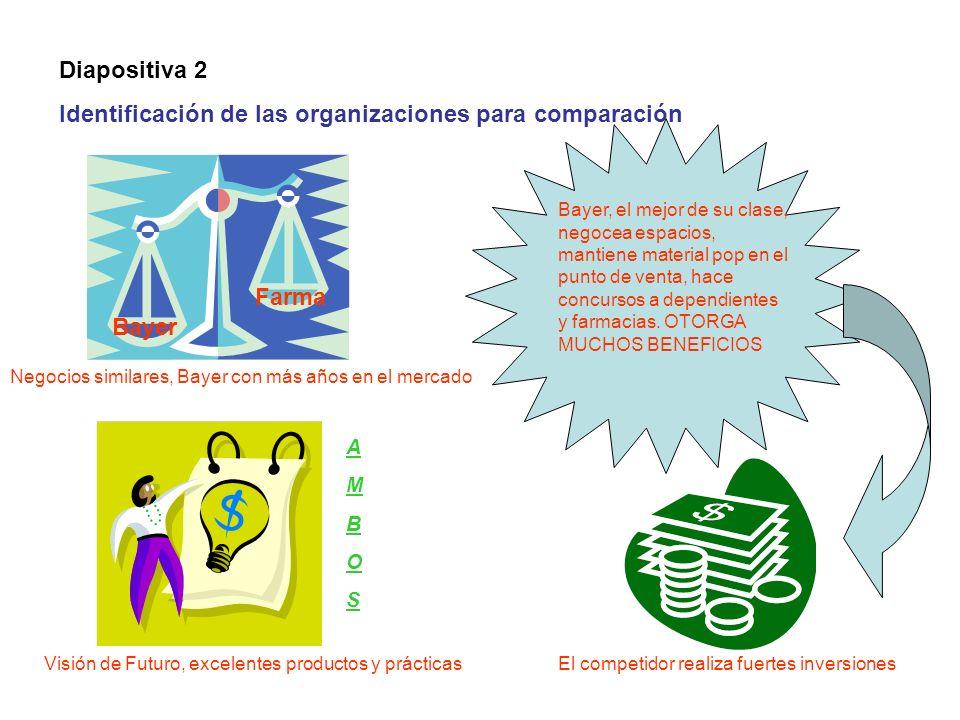 Identificación de las organizaciones para comparación