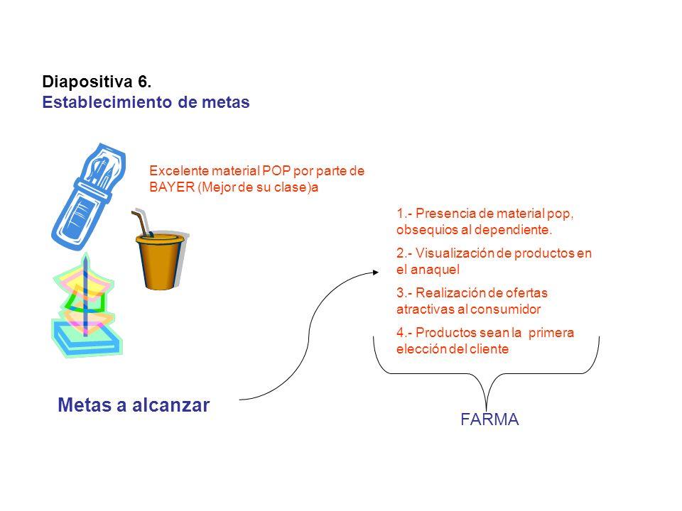 Metas a alcanzar Diapositiva 6. Establecimiento de metas FARMA