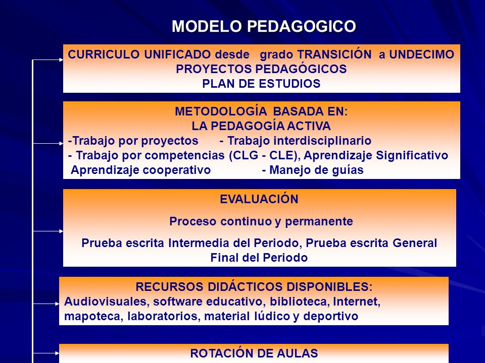 MODELO PEDAGOGICO CURRICULO UNIFICADO desde grado TRANSICIÓN a UNDECIMO. PROYECTOS PEDAGÓGICOS.