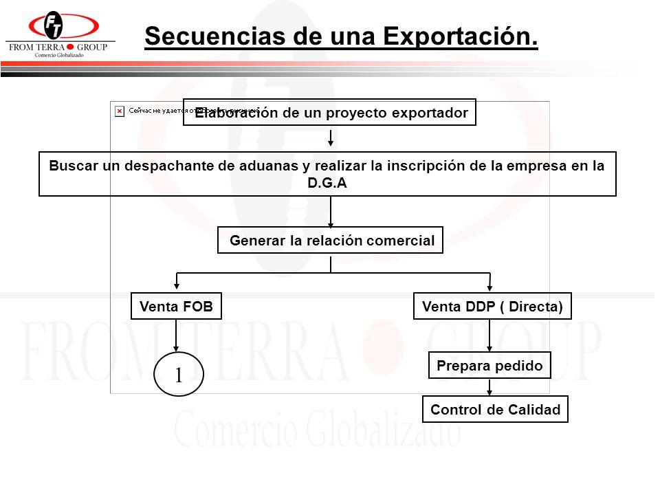 Secuencias de una Exportación.