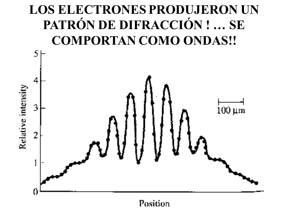 LOS ELECTRONES PRODUJERON UN PATRÓN DE DIFRACCIÓN