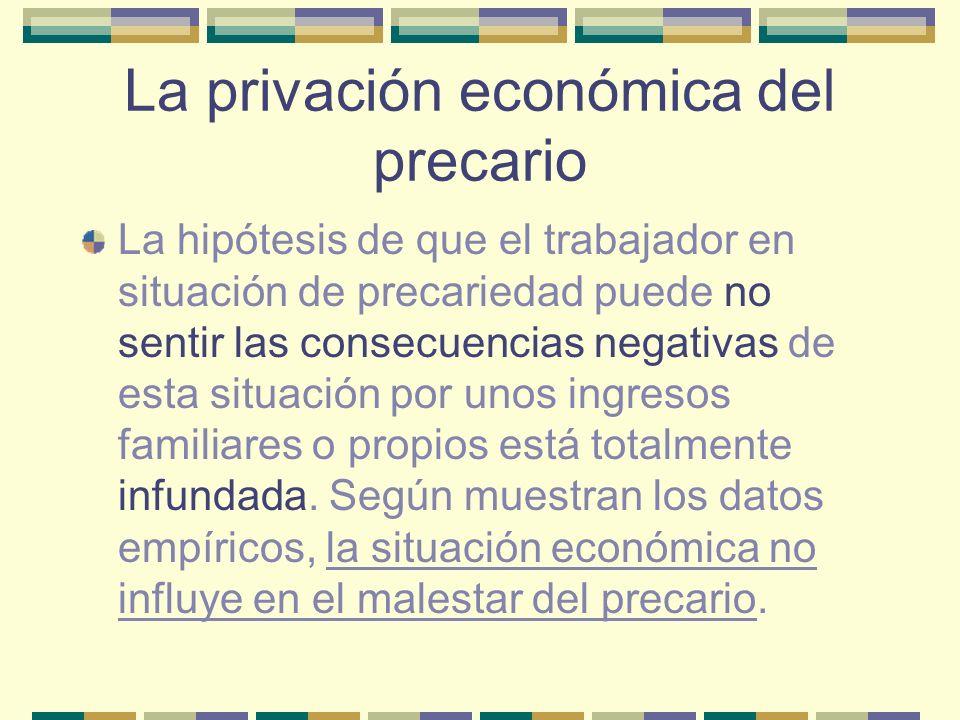 La privación económica del precario
