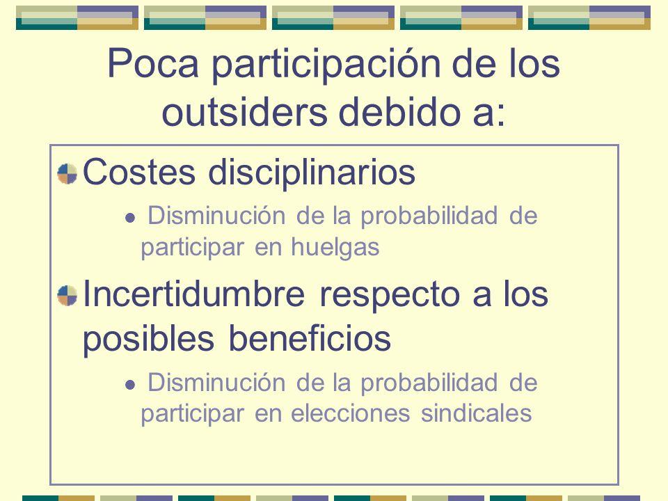 Poca participación de los outsiders debido a: