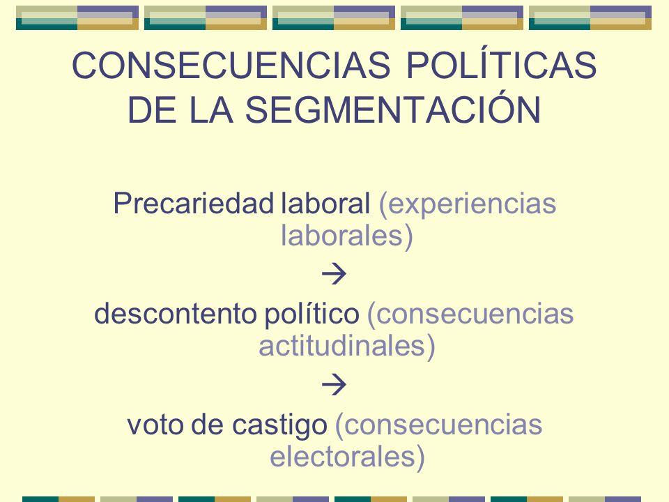 CONSECUENCIAS POLÍTICAS DE LA SEGMENTACIÓN