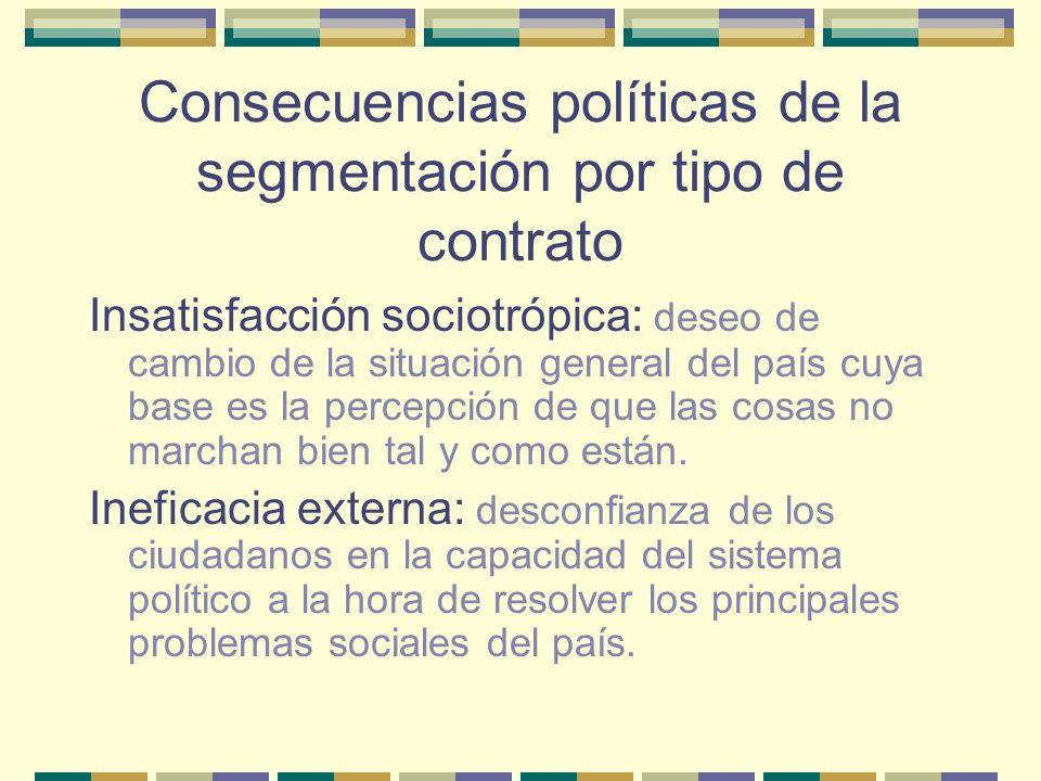 Consecuencias políticas de la segmentación por tipo de contrato