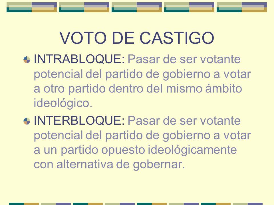 VOTO DE CASTIGO INTRABLOQUE: Pasar de ser votante potencial del partido de gobierno a votar a otro partido dentro del mismo ámbito ideológico.