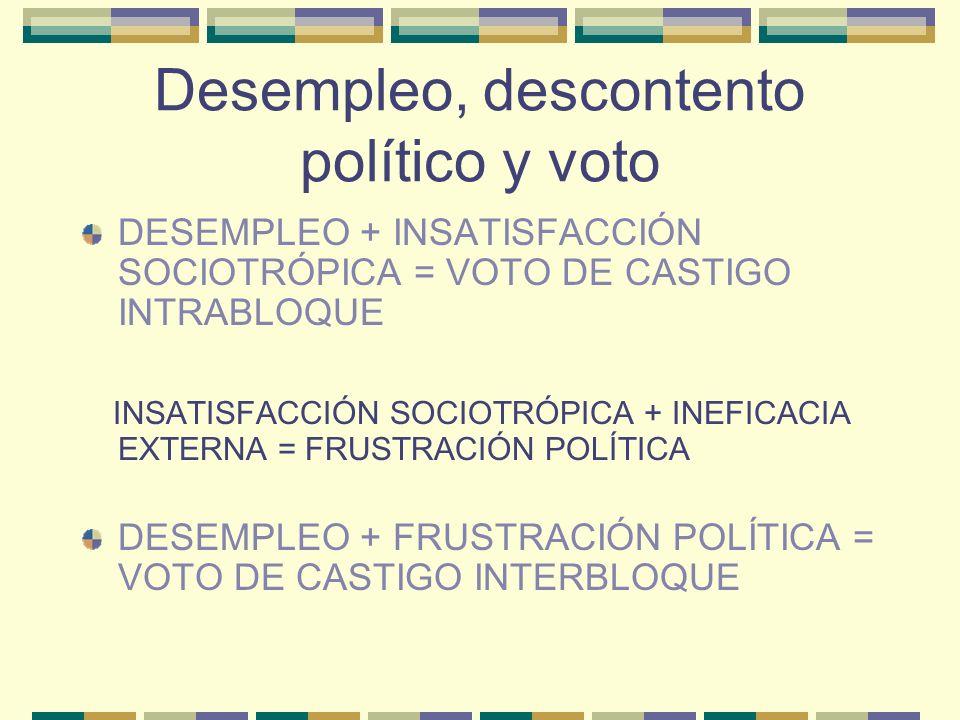 Desempleo, descontento político y voto
