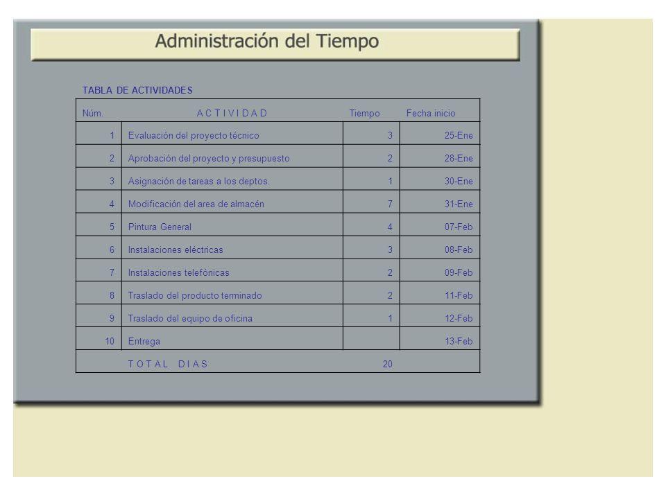 TABLA DE ACTIVIDADES Núm. A C T I V I D A D. Tiempo. Fecha inicio. 1. Evaluación del proyecto técnico.