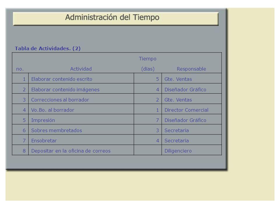 Tabla de Actividades. (2)