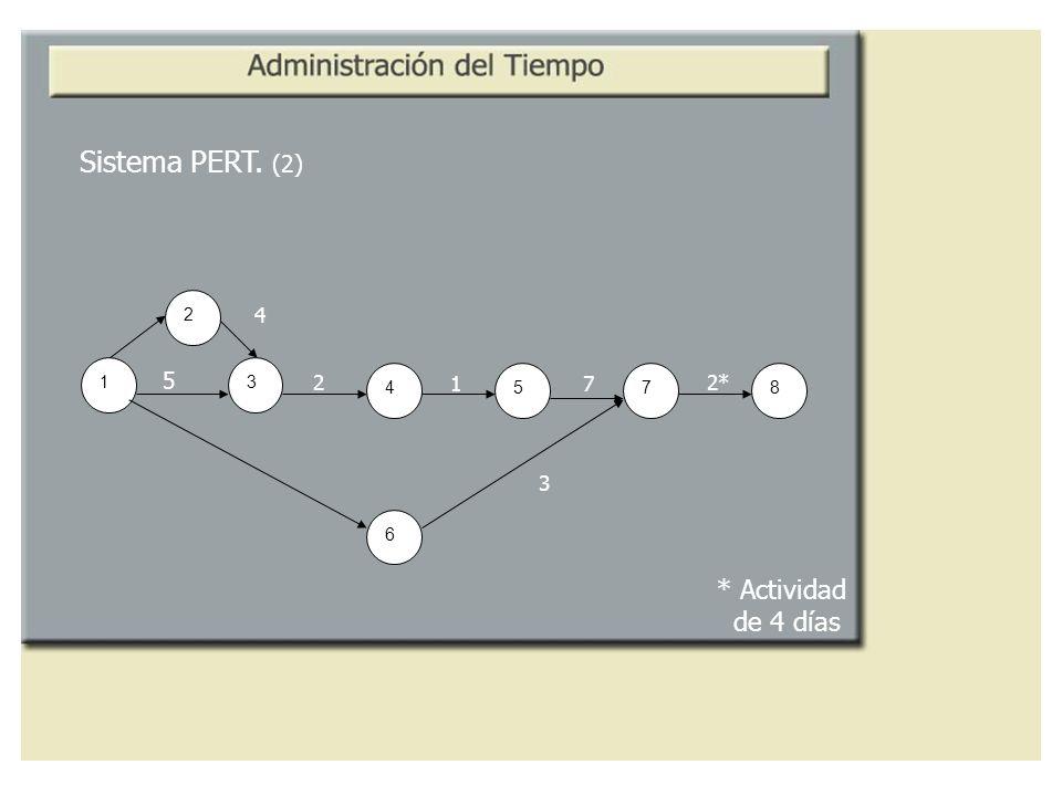 1 3 2 4 5 8 6 7 Sistema PERT. (2) 4 5 2 1 7 2* 3 * Actividad de 4 días