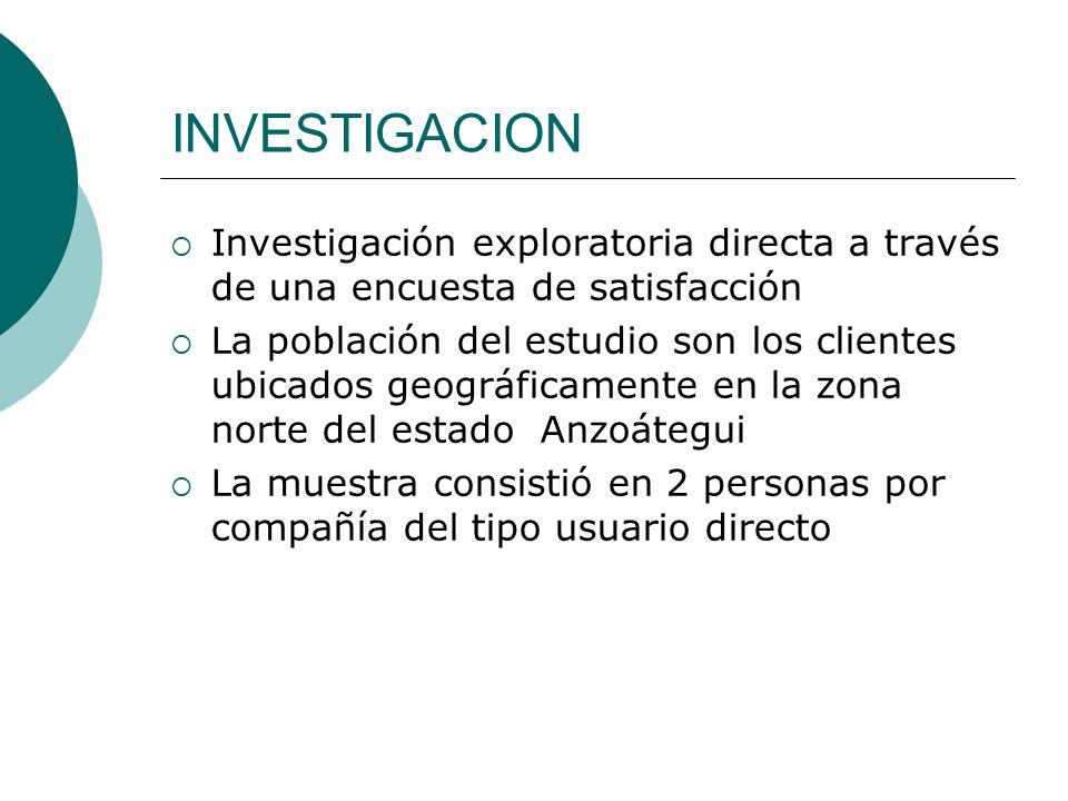INVESTIGACION Investigación exploratoria directa a través de una encuesta de satisfacción.