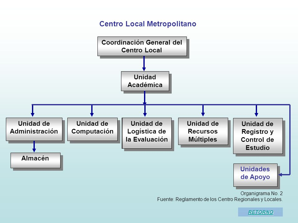Centro Local Metropolitano