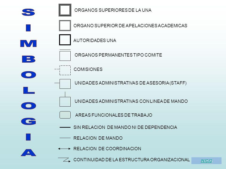 SIMBOLOGIA ORGANOS SUPERIORES DE LA UNA