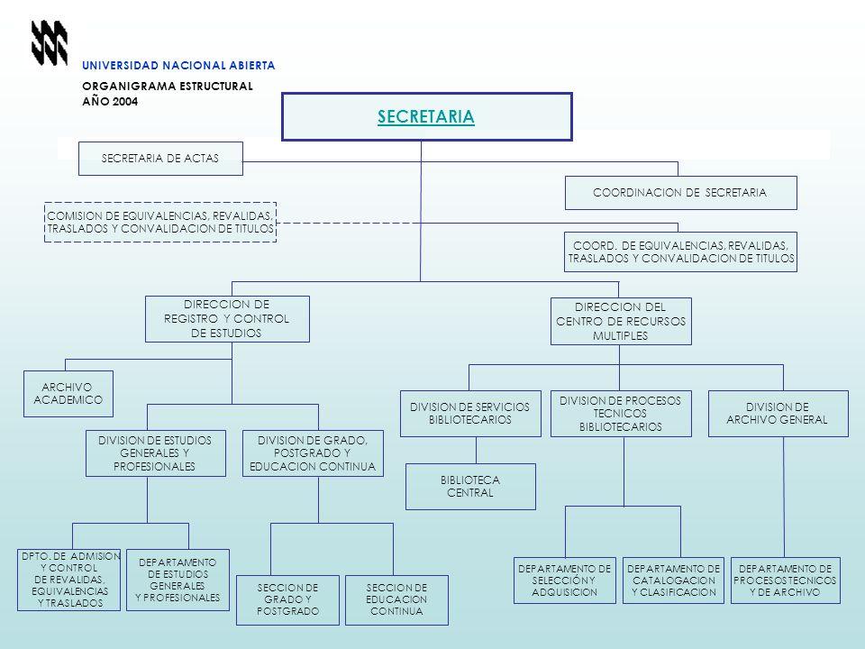 SECRETARIA UNIVERSIDAD NACIONAL ABIERTA ORGANIGRAMA ESTRUCTURAL