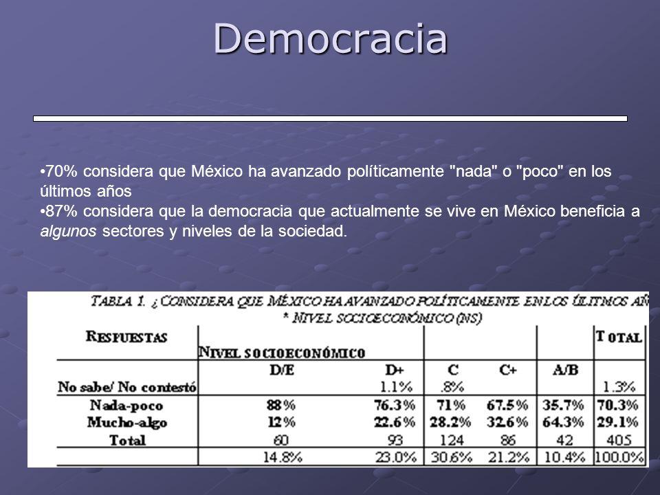 Democracia 70% considera que México ha avanzado políticamente nada o poco en los últimos años.