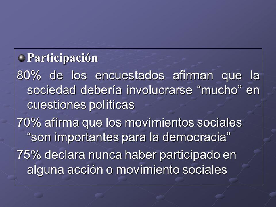 Participación 80% de los encuestados afirman que la sociedad debería involucrarse mucho en cuestiones políticas.