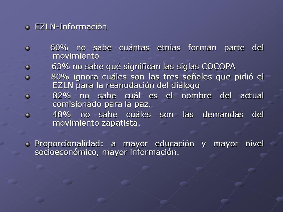 EZLN-Información 60% no sabe cuántas etnias forman parte del movimiento. 63% no sabe qué significan las siglas COCOPA.